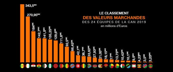 Le Sénégal, équipe la plus chère de cette CAN 2019 !