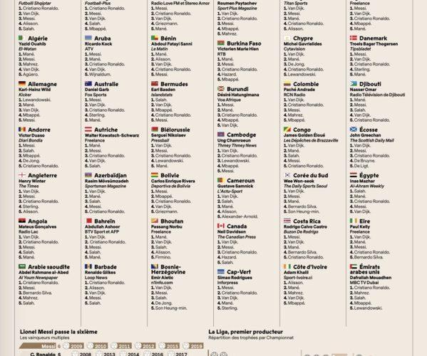 """#BallonDor2019 - Ces """"traîtres africains"""" qui ont trahi Mané: seuls 10 pays d'Afrique sur 44 ont voté pour le Sénégal"""