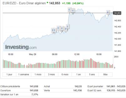Taux de change : Nouvelle chute du dinar algérien face à l'euro sur le marché officiel