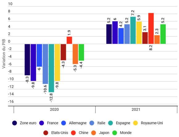 Une récession moins sévère que prévu en 2020, mais un rebond moindre en 2021